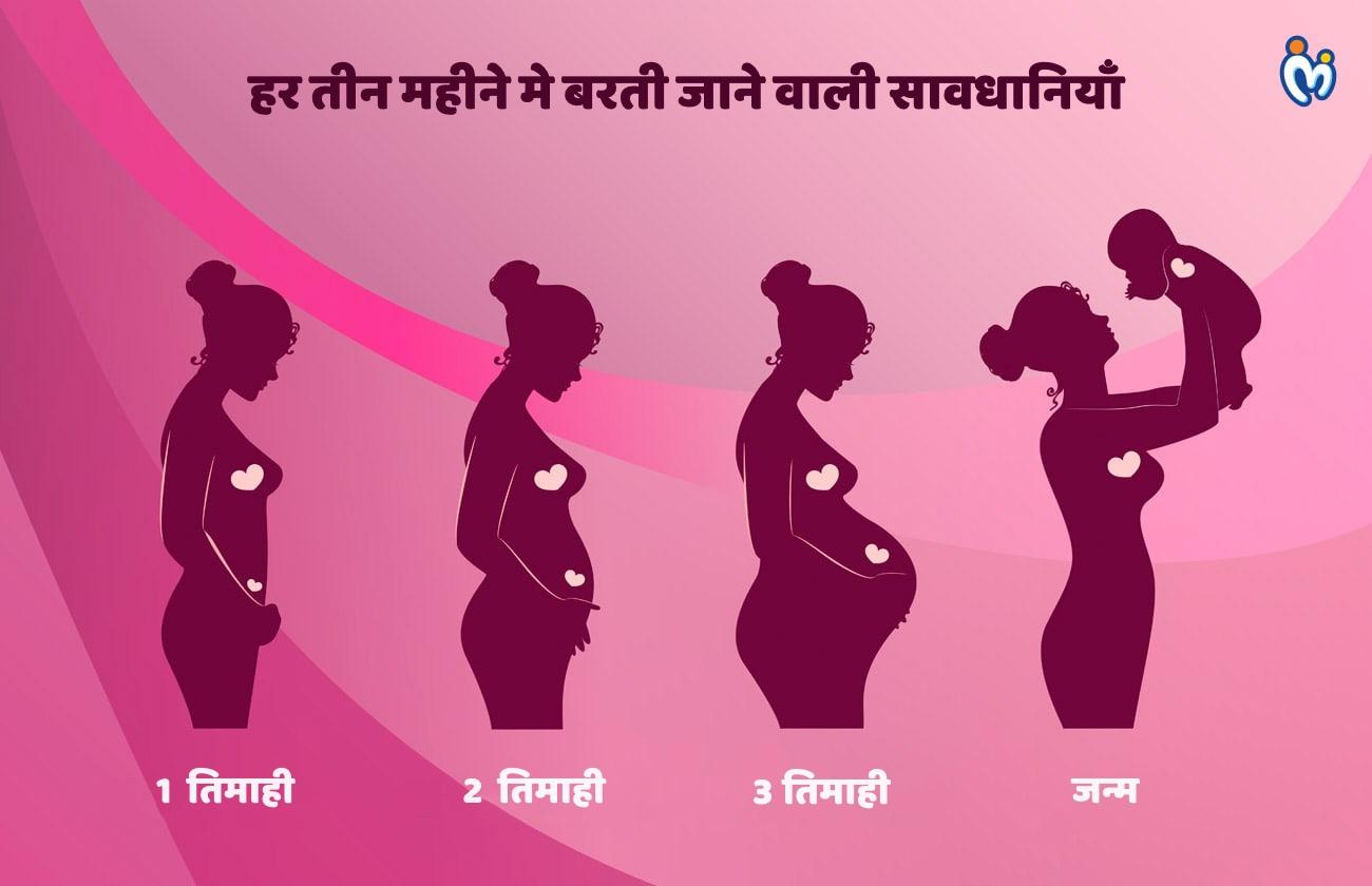 गर्भावस्था में बरती जाने वाली सावधानियां